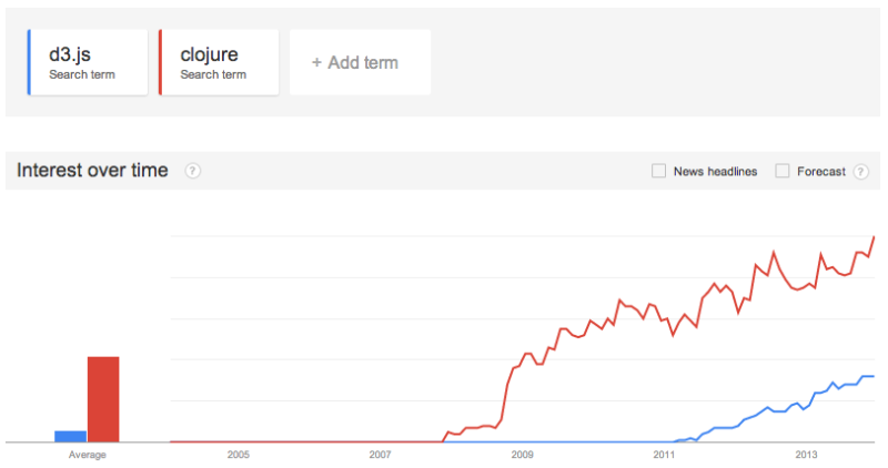 D3.js vs clojure on Google Trends