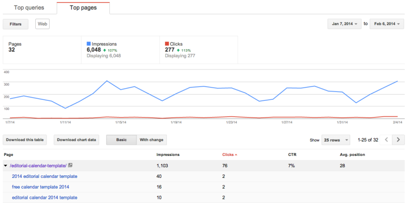 Top Searches Google Webmaster Tools + Analytics