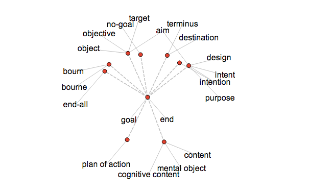 Visual Thesaurus mind map