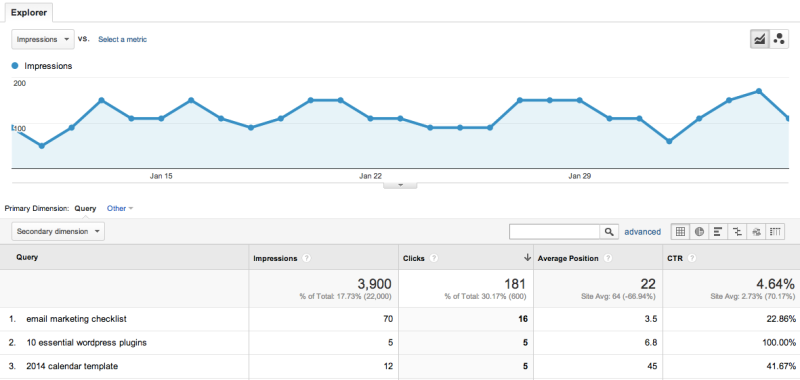 SEO in Google Analytics