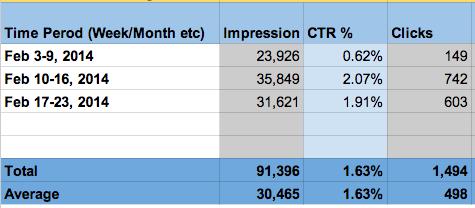 kpi template for Marketing ROI time frame