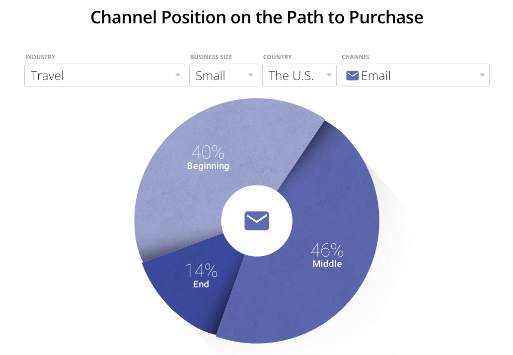 Channel position - email