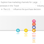 Where is email marketing on your customer path to purchase?